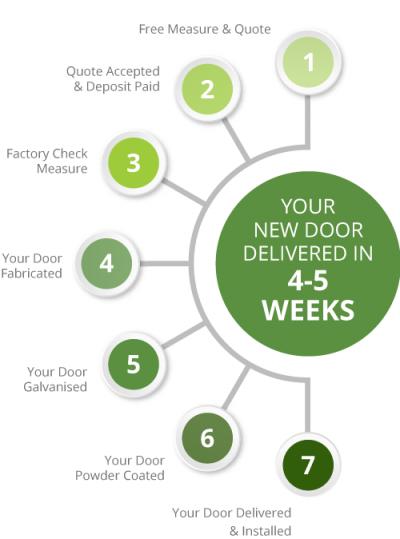 Steel Security door ordering process